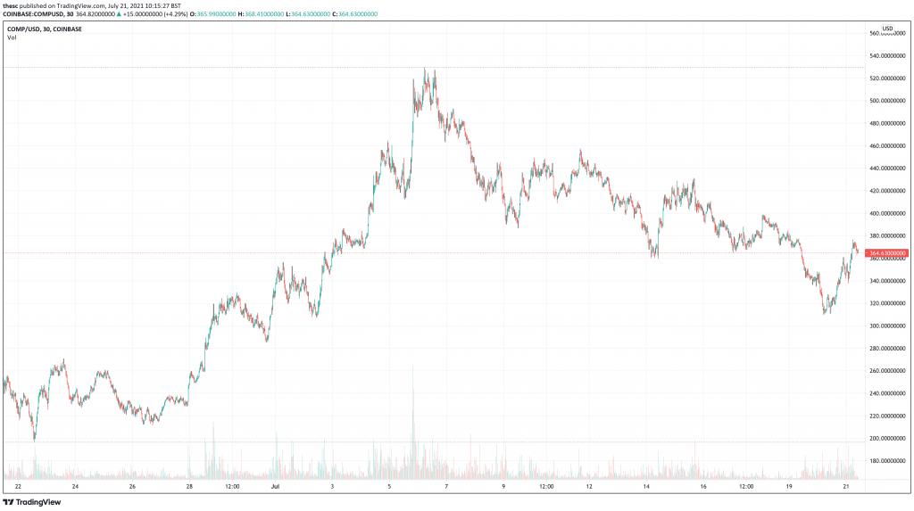 Compound (COMP) price chart.