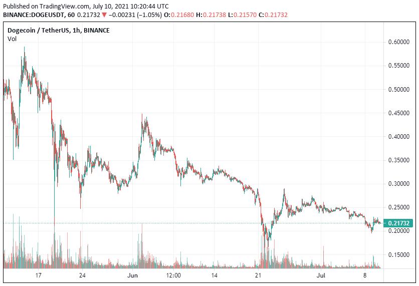 Dogecoin Price Analysis July 10