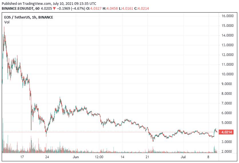 EOS Price Analysis July 10