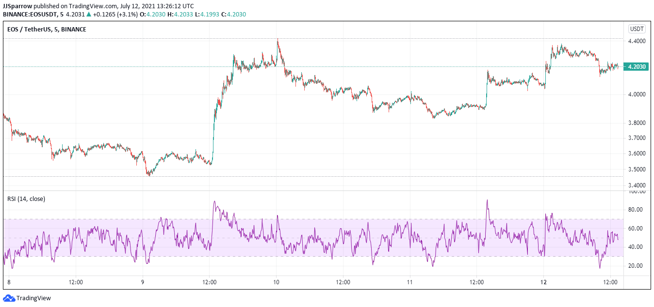 EOS price charts July 12