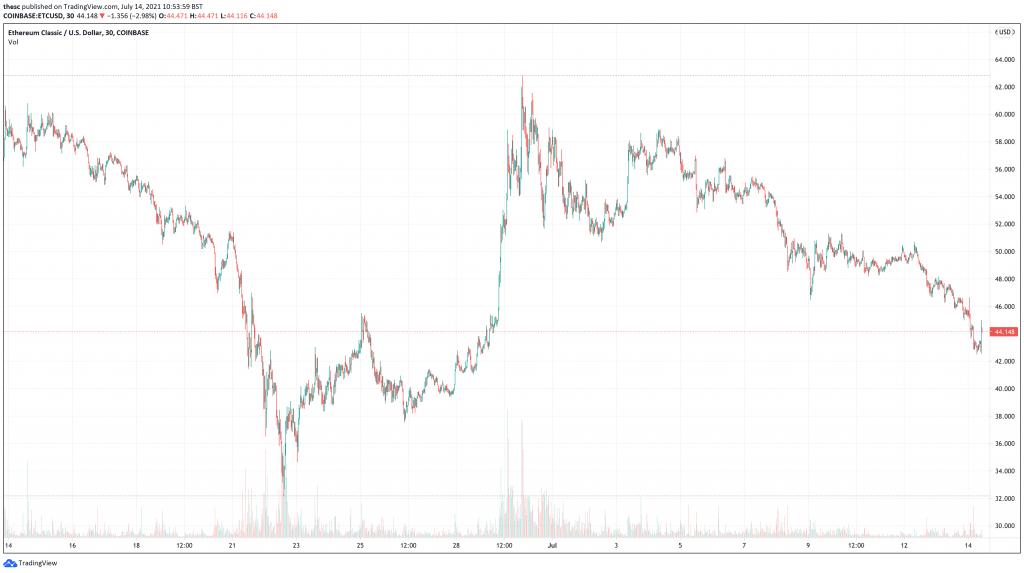 Ethereum classic (ETC) price chart - 5 Next Cryptocurrencies To Explode.