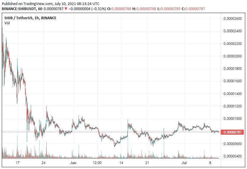 SHIB Price Analysis July 10