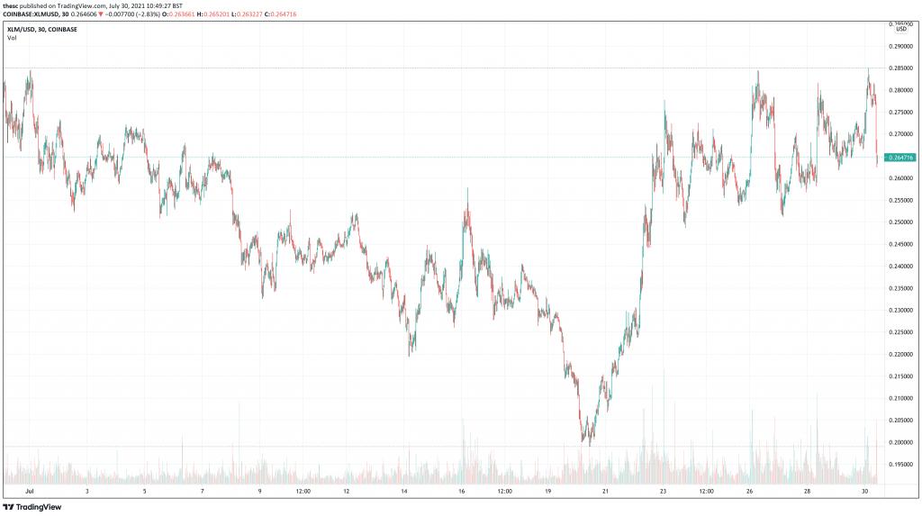 Stellar (XLM) price chart.
