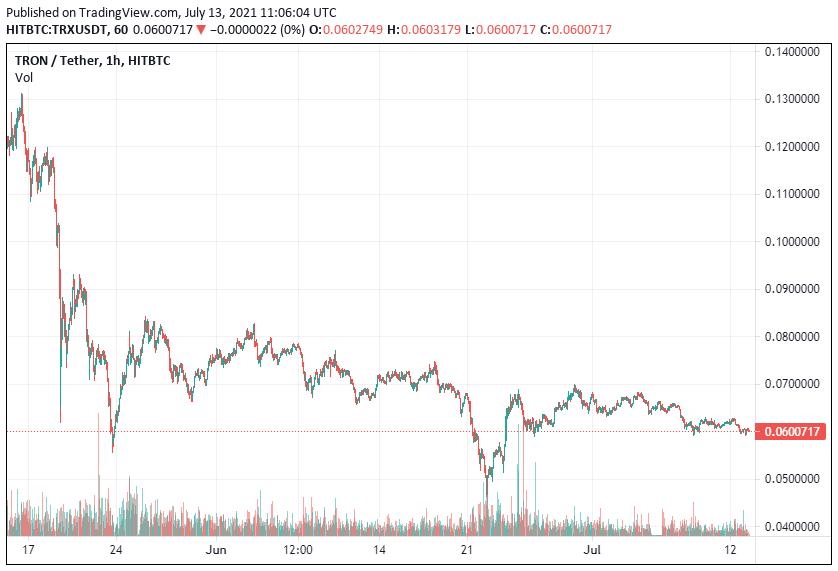 TRON Price Dips 1.5% to alt=