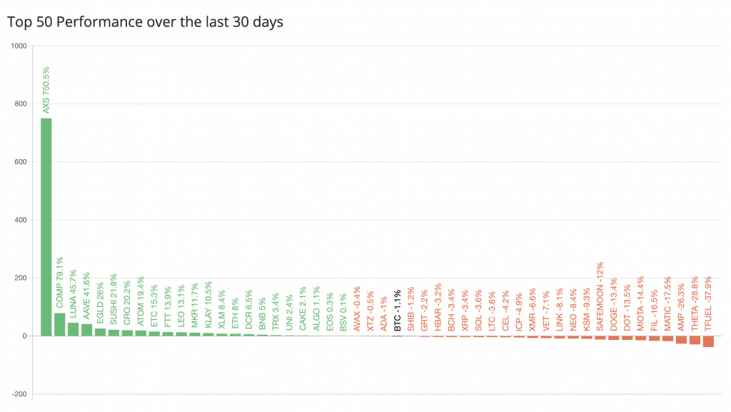Top-50 coins over past 30 days.