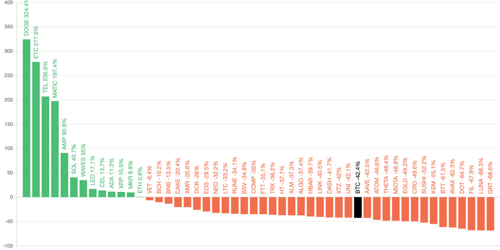Top 50 coins performance past 90 days