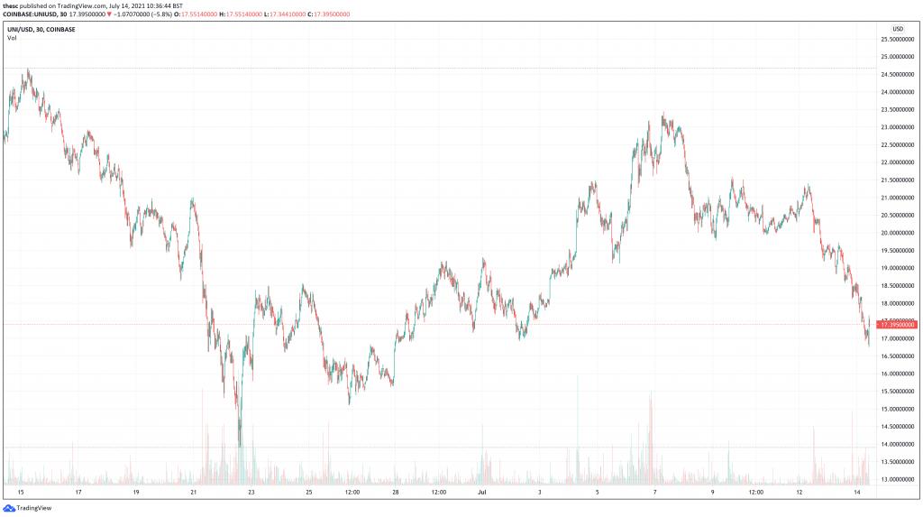 Uniswap (UNI) price chart - 5 Next Cryptocurrencies To Explode.