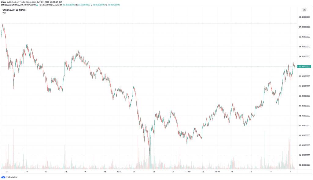 Uniswap (UNI) price chart - 5 Top Cryptocurrencies To Buy This Week