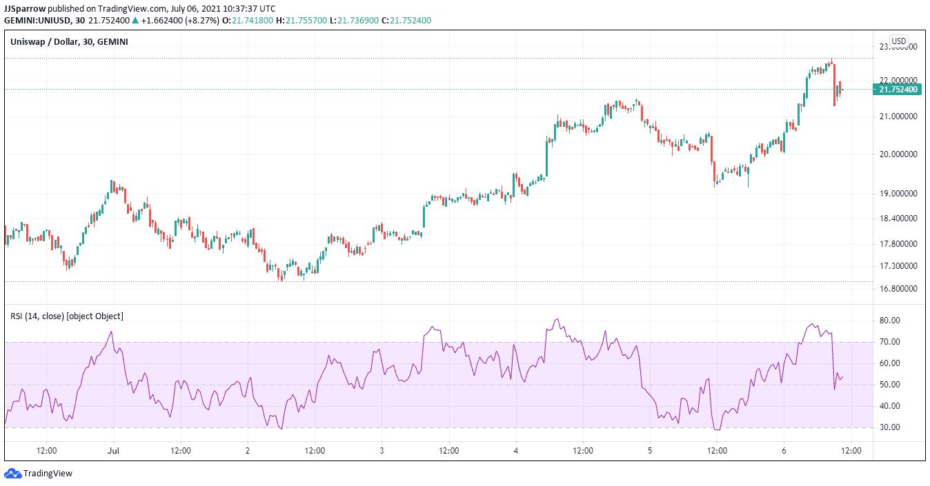 Uniswap price charts July 7