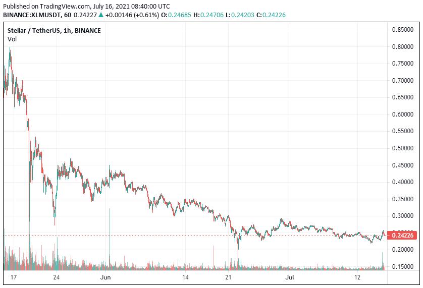 XLM Price Analysis July 16