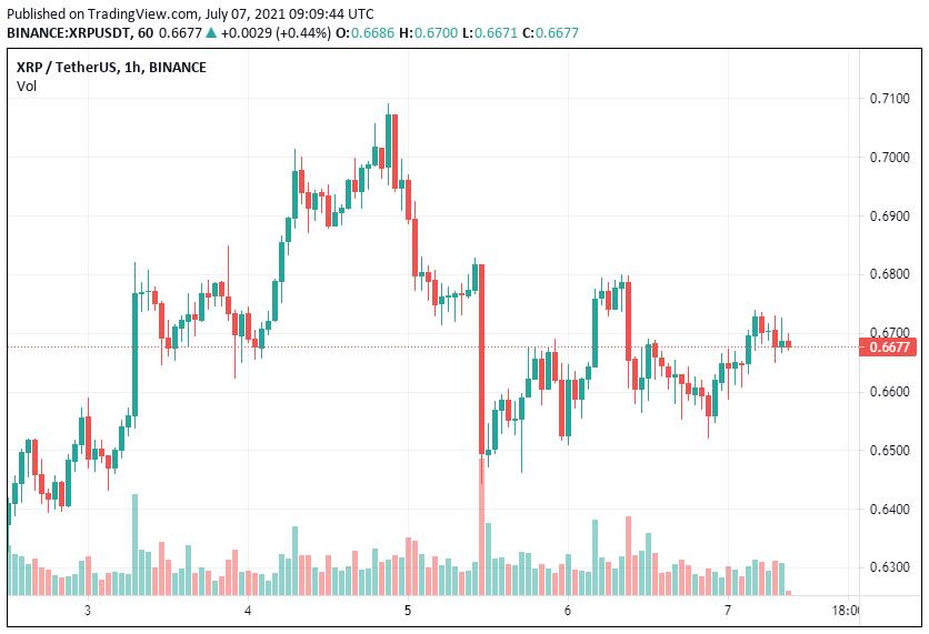 XRP Price Analysis July 07
