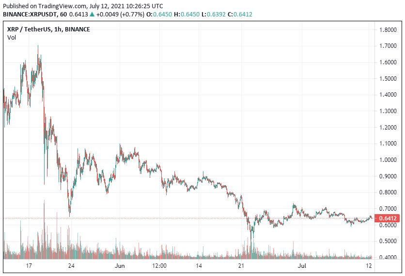 Ripple Price Gains 2.5% to alt=