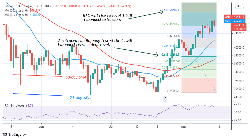 Bitcoin (BTC) Price Prediction: BTC/USD Sustains Recent Rallies as It Holds Above $46,000,