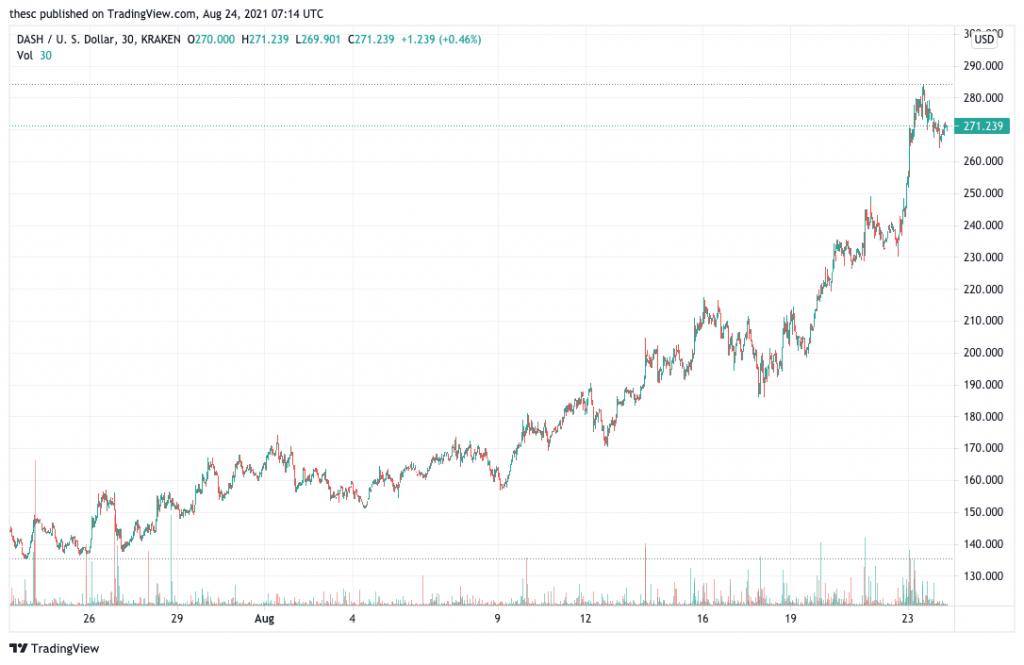 Dash (DASH) price chart.