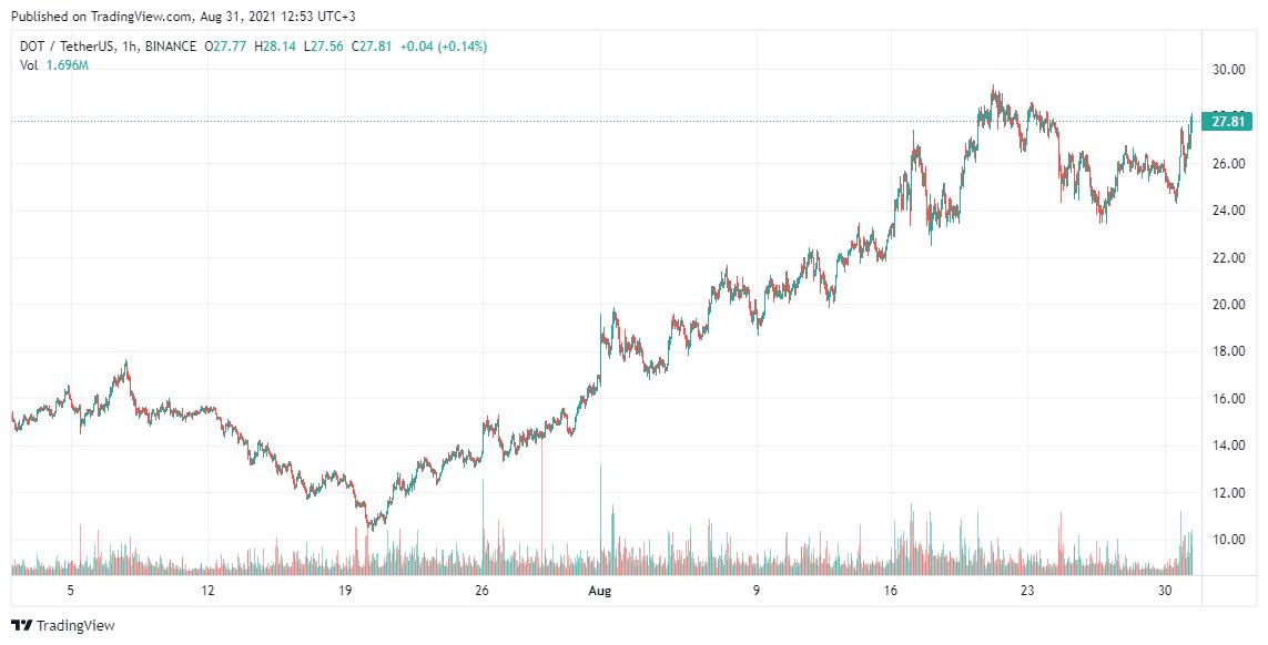 Polkadot Price analysis Aug 31