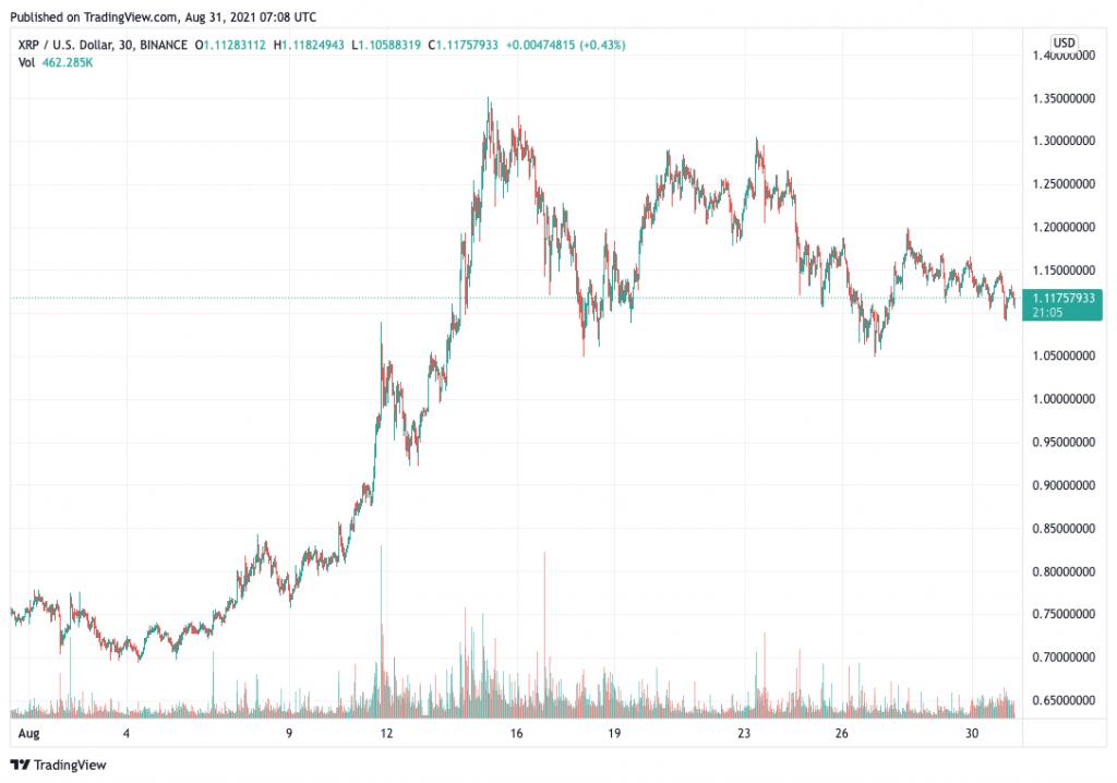 Ripple (XRP) price chart.