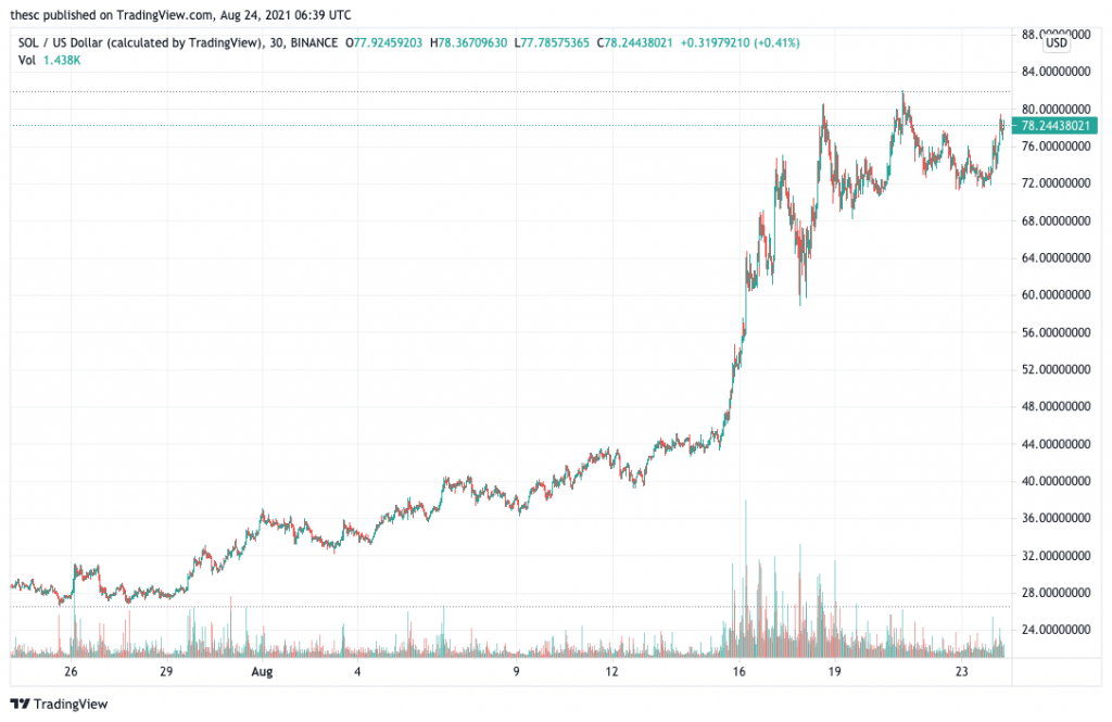 Solana (SOL) price chart - 5 best cryptocurrency to buy at low prices.