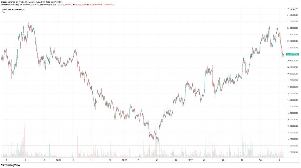 Uniswap (UNI) price chart.