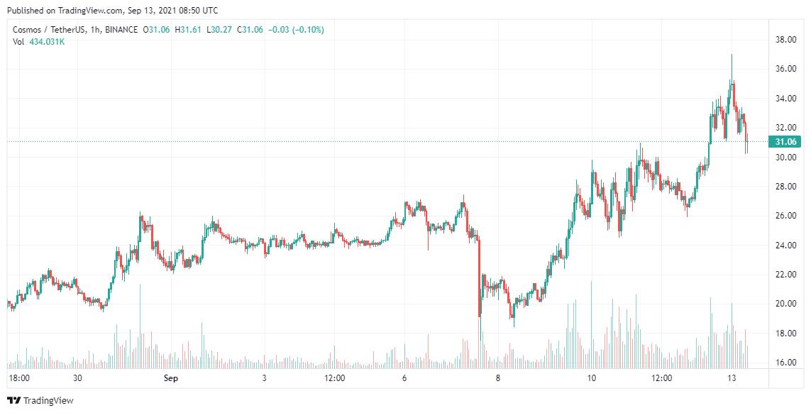 ATOM Price Analysis 13 Sep