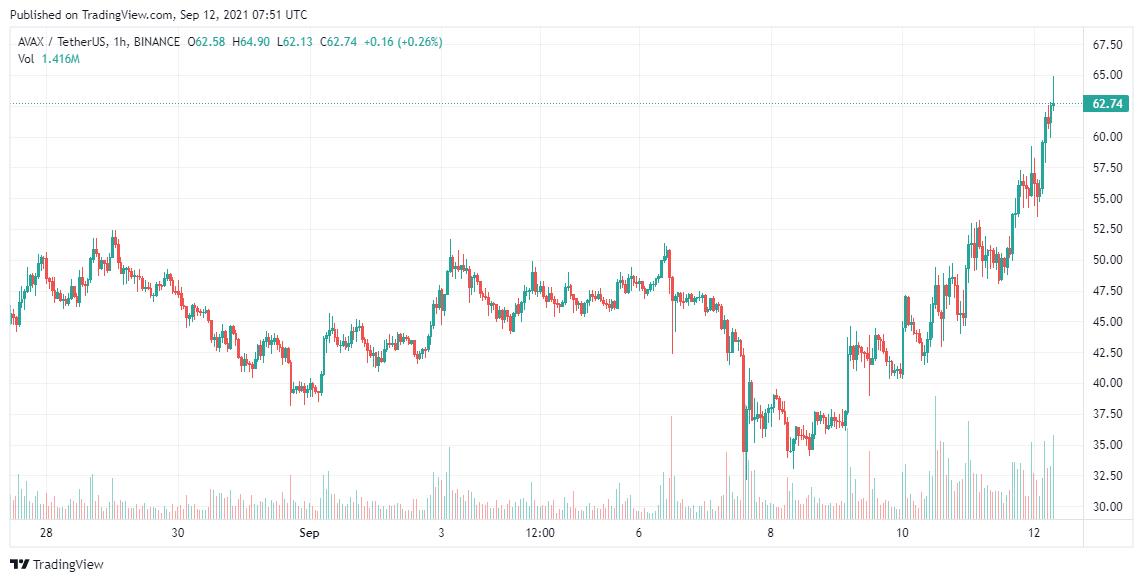 AVAX Price Analysis Sep 12