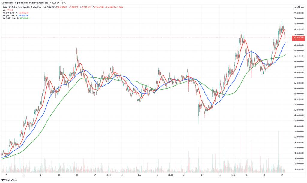 Avalanche (AVAX) price chart.