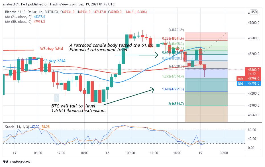 Bitcoin (BTC) Price Prediction: BTC/USD Faces Rejection at $48.8k as Bitcoin Resumes Downward Correction