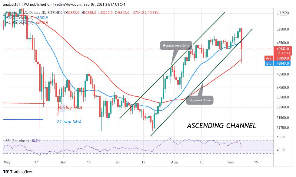 Bitcoin (BTC) Price Prediction: BTC/USD crashes to $43K low as Bitcoin resumes downward correction