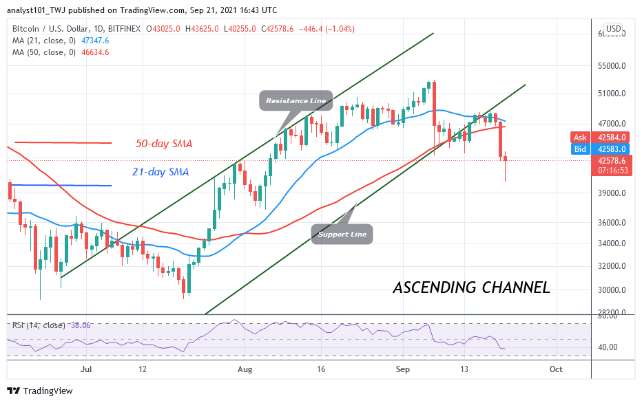 BTC/USD Loses k Support as It Risks Further Downsides