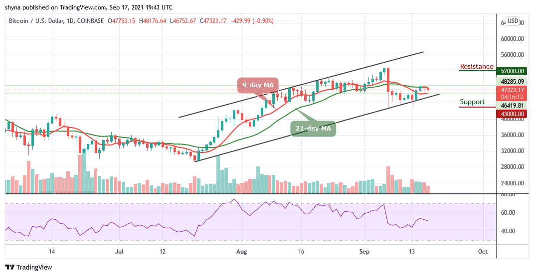 BTC/USD Suffers Another 0.90% Drop