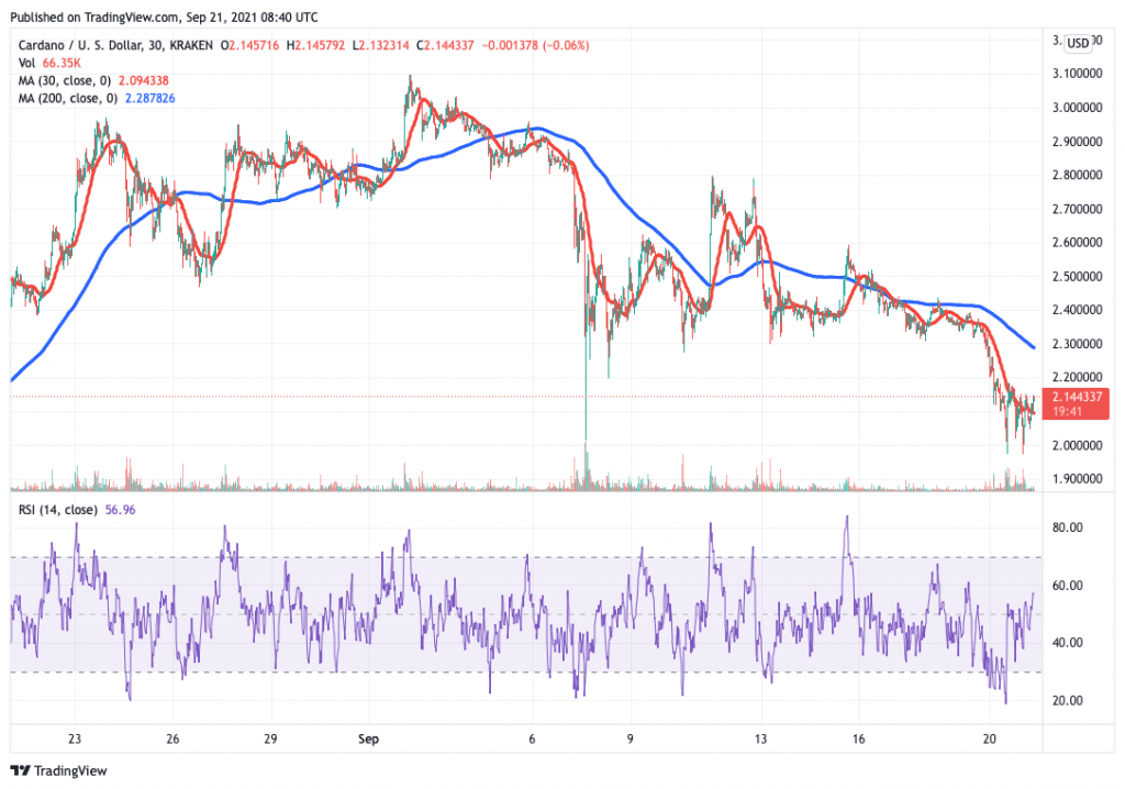 Cardano (ADA) price chart - 5 best cryptocurrency to buy on low prices.
