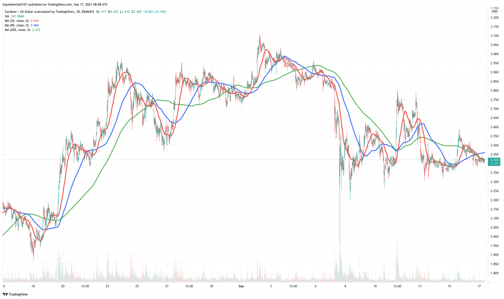 Cardano (ADA) price chart - these 5 cryptocurrency could see price boom this weekend 2.