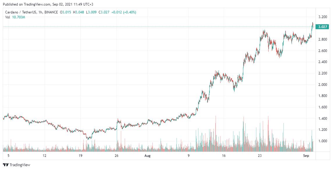Cardano Price analysis Sep 2