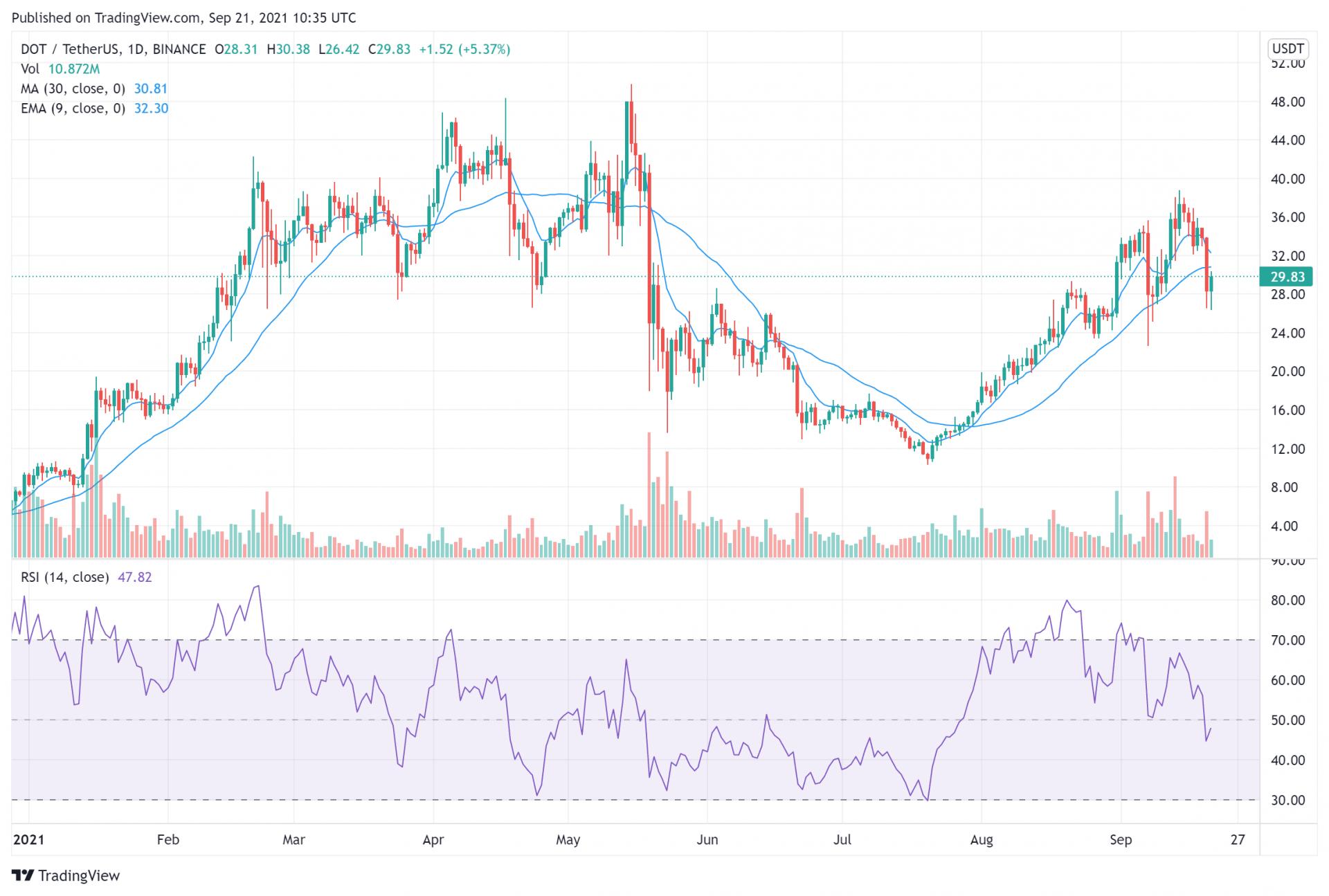 DOT price chart September 21