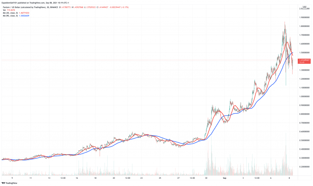 Fantom (FTM) price chart.