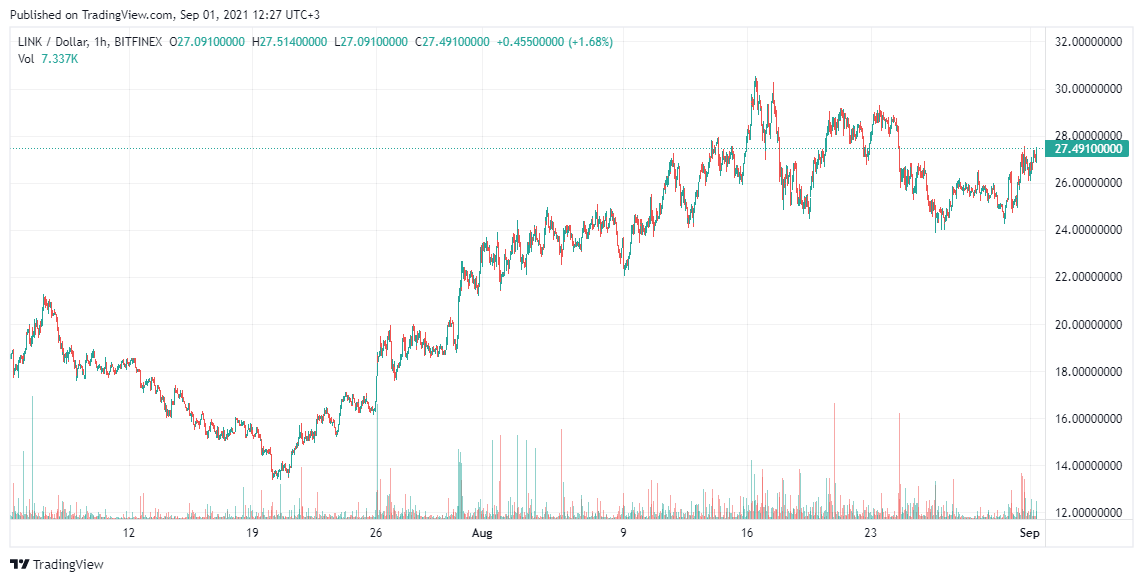 LINK Price analysis Sep 1