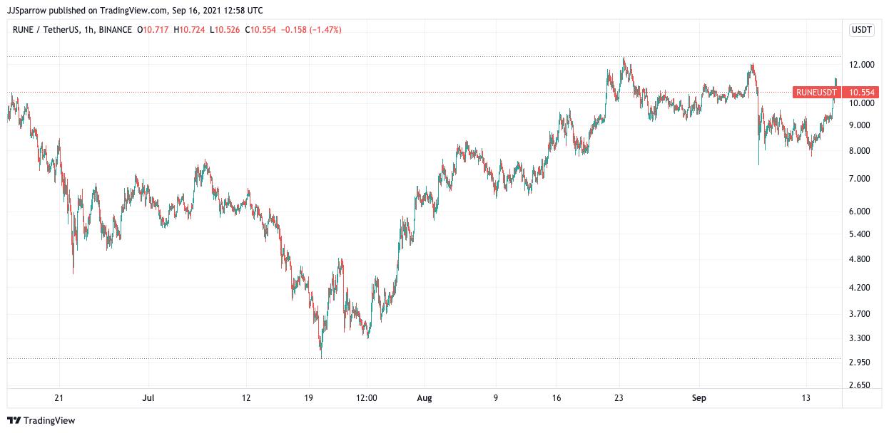 Rune price charts september 16