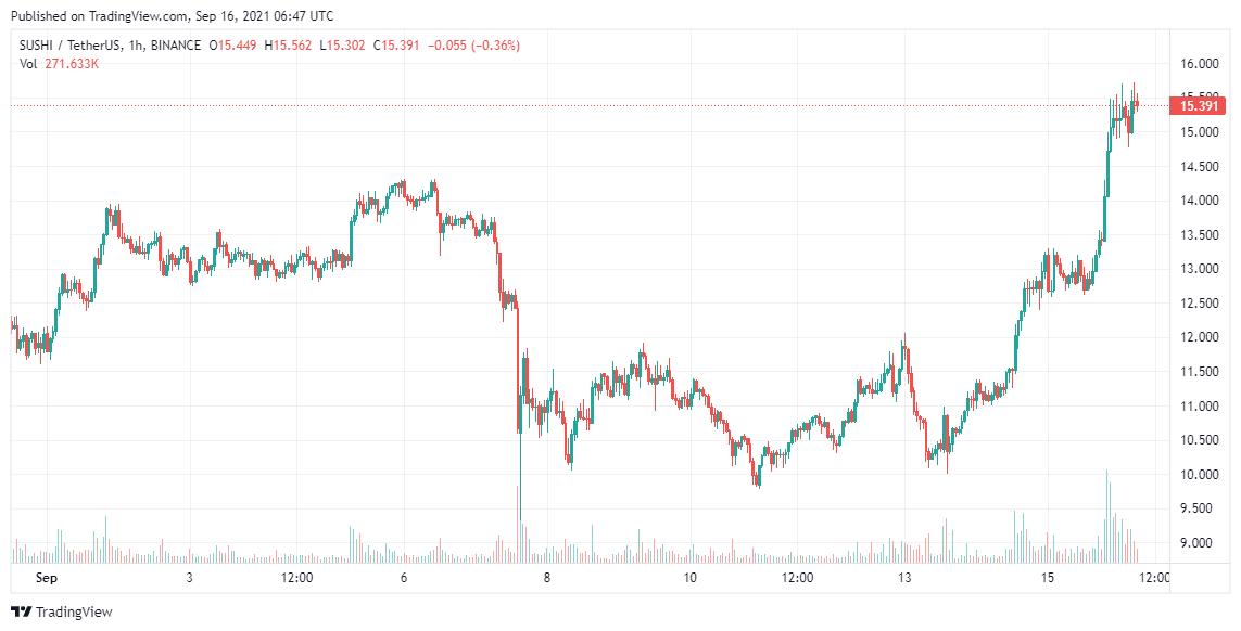 SUSHI Price Analysis 16 Sep