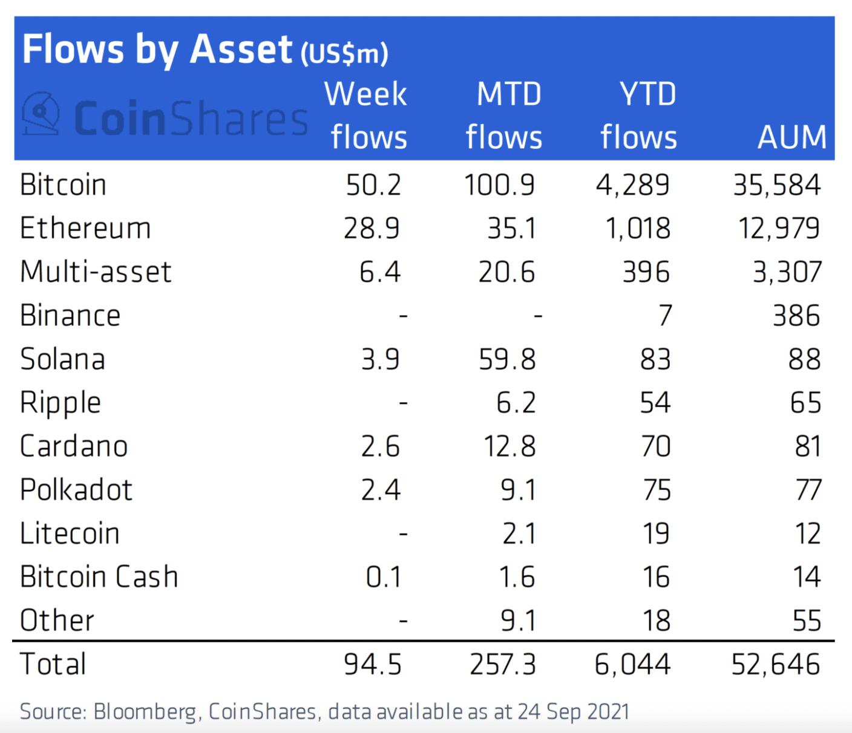 flows by asset 27 september - coinshares report