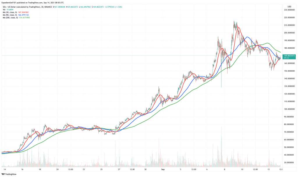 Solana (SOL) price chart - 5 best cryptocurrency to buy at cheap prices.