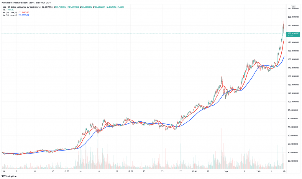 Solana (SOL) price chart - 5 best cryptocurrency to buy on low prices.