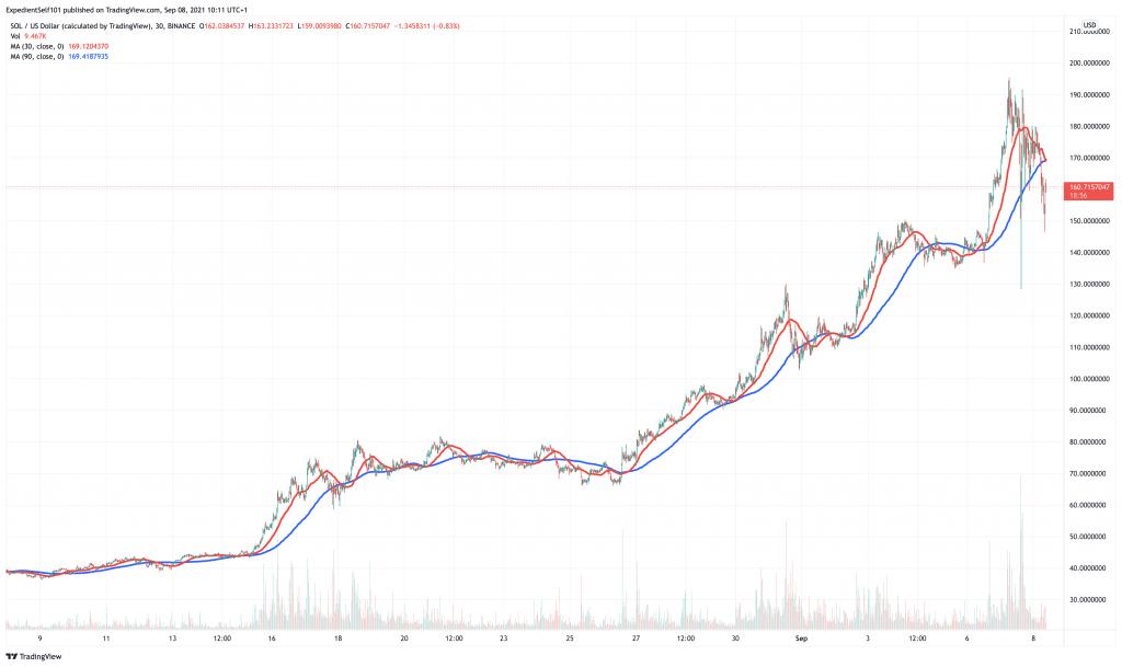 Solana (SOL) price chart.