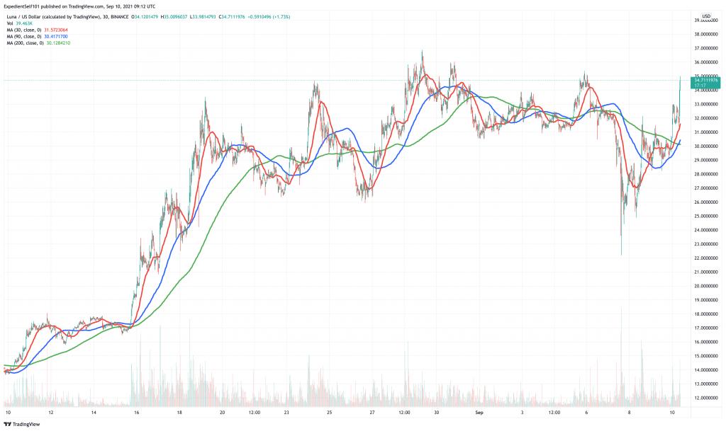 Terra (LUNA) price chart.