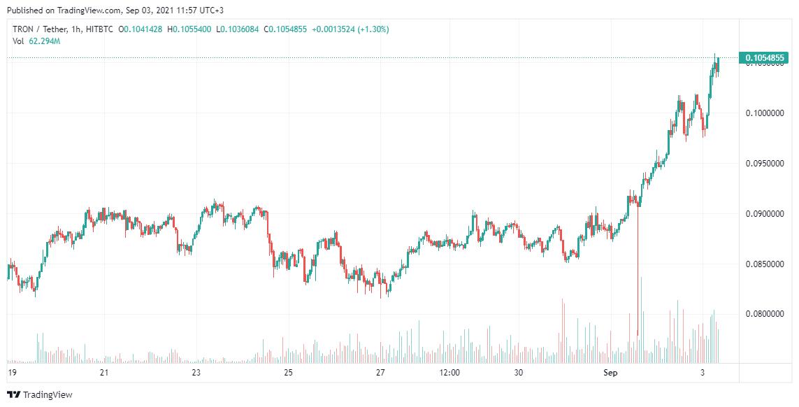 Tron Price analysis Sep 3