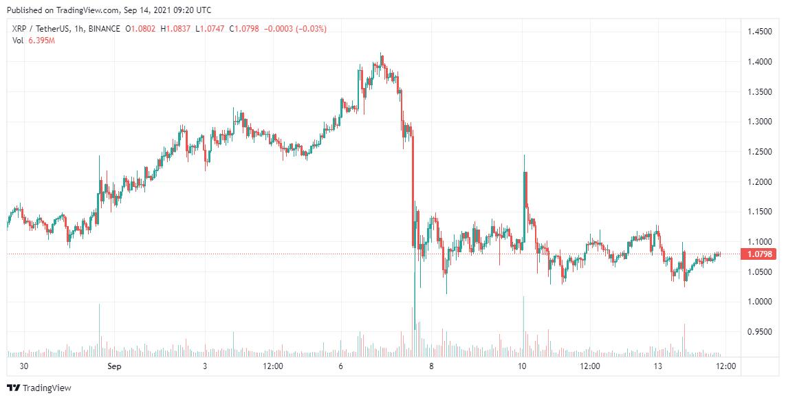 XRP Price Analysis 14 Sep