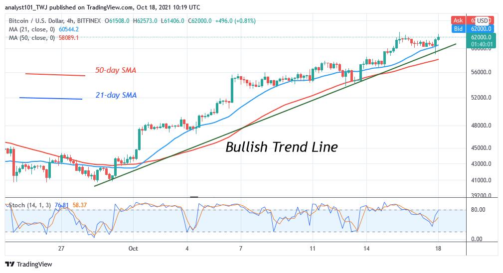 Bitcoin (BTC) Price Prediction: BTC/USD Sustains Recent Rallies as Bitcoin Holds Above $60k