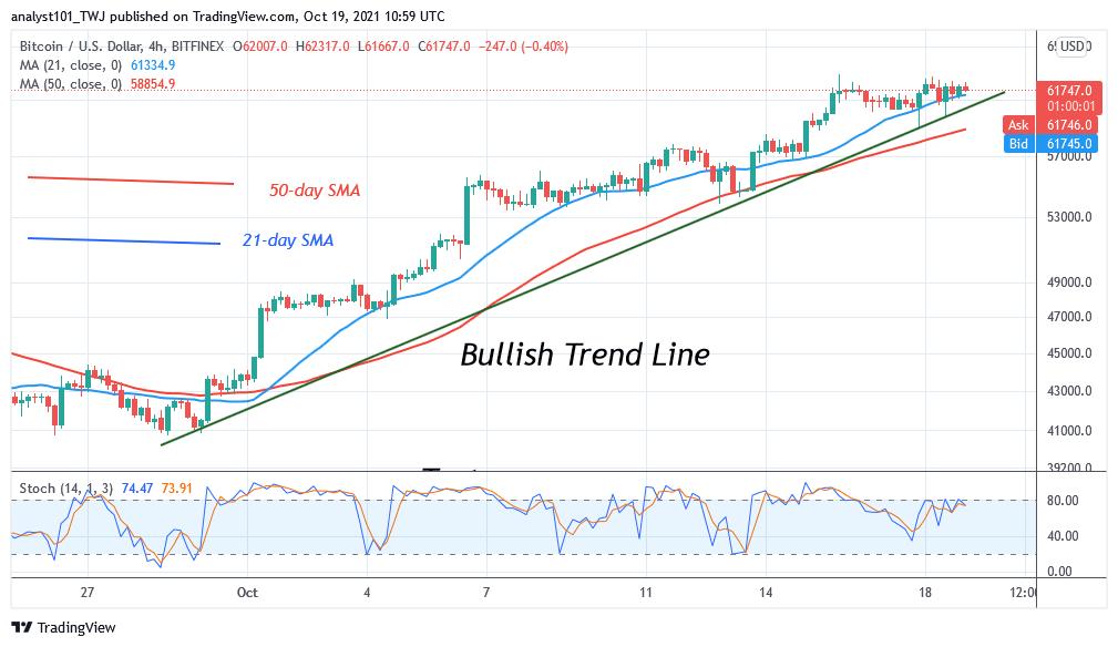 Bitcoin (BTC) Price Prediction: BTC/USD Trades Marginally in a Tight Range as Bitcoin Consolidates Above $61k