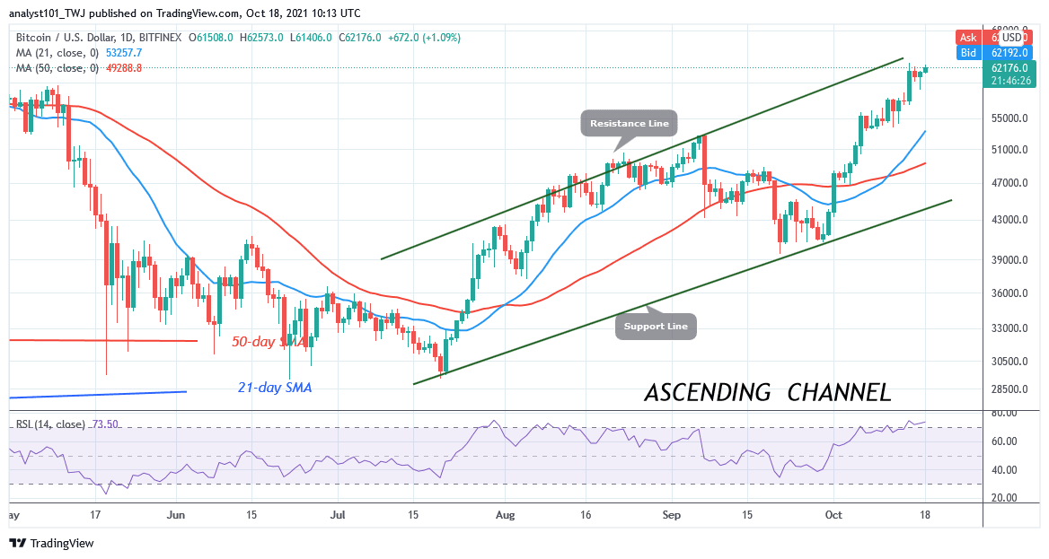 BTC/USD Sustains Recent Rallies as Bitcoin Holds Above k