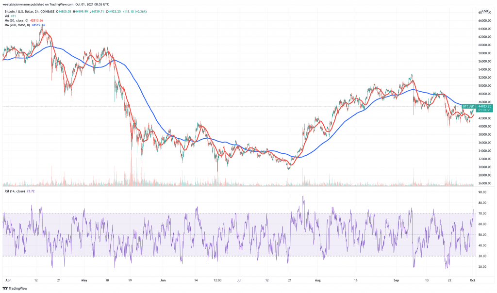 Bitcoin (BTC) price chart - 5 best cryptocurrency to buy for the weekend rally.