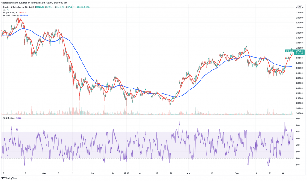 Bitcoin (BTC) price chart - 5 next cryptocurrency to explode.