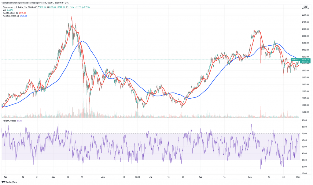Ethereum (ETH) price chart - 5 best cryptocurrency to buy for the weekend rally.